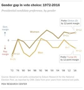 gendervote